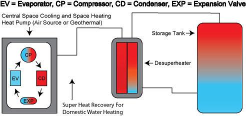 Full demand heat pump systems