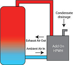 Add on electric heat pump water heater