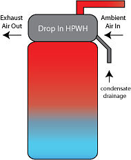 Drop in or hybrid heat pump water heaters